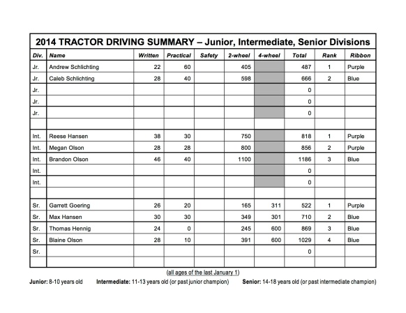 tractor-summary scoresheet 2014